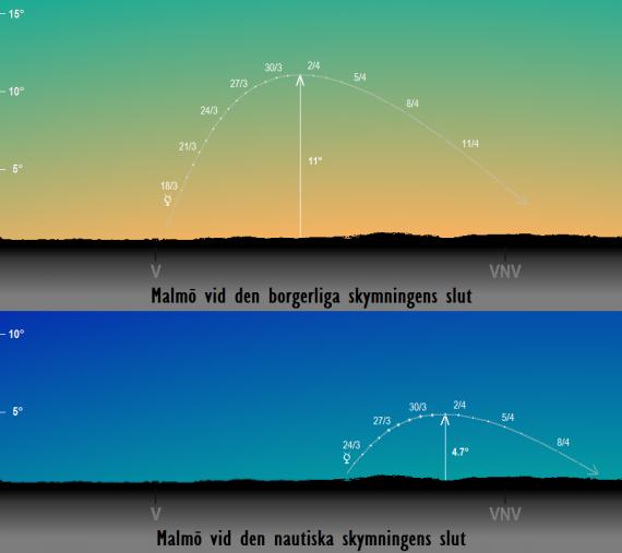 Merkurius position på himlen vid den borgerliga och nautiska skymningens slut sedd från Malmö i mars/april 2017