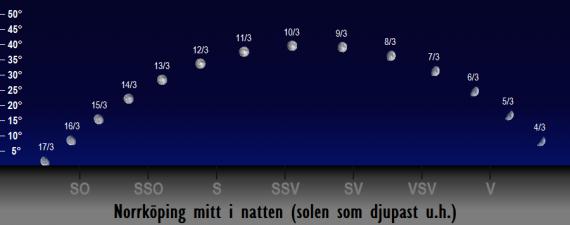 Månens position på himlen mitt i natten i mars 2017