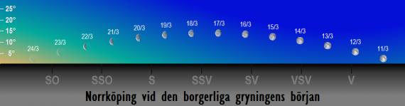 Månens position på himlen vid den borgerliga gryningens början i mars 2017