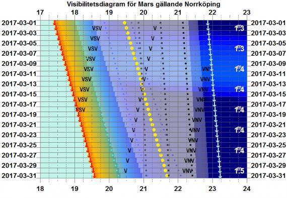 Visibilitetsdiagram för Mars i mars 2017 (gäller exakt för Norrköping)