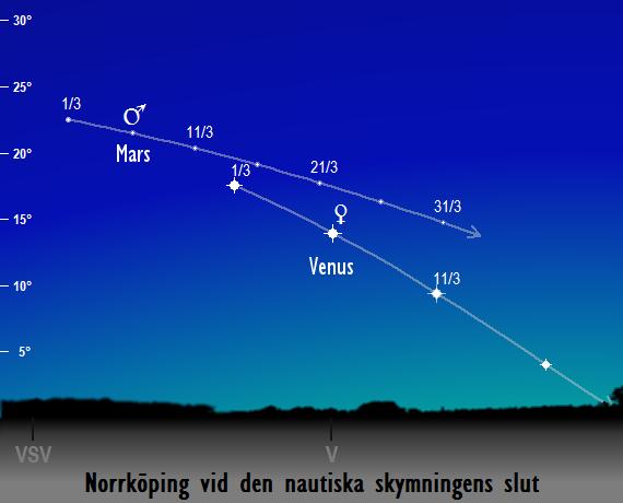 Venus och Mars position på himlen vid den nautiska skymningens slut sedd från Norrköping i mars 2017