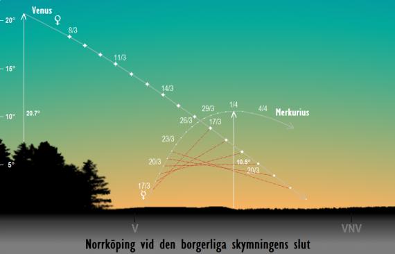 Merkurius (och Venus) position på himlen vid den borgerliga skymningens slut sedd från Norrköping i mars 2017
