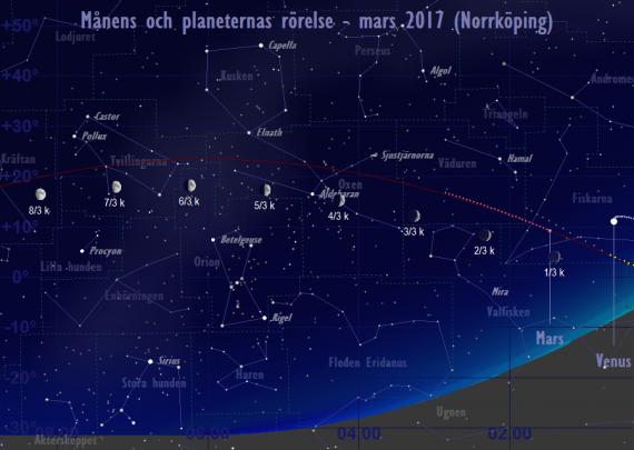 Månens och planeternas rörelse 1/3-8/3 2017