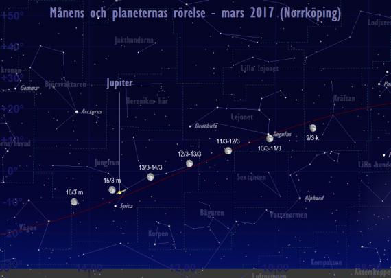 Månens och planeternas rörelse 9/3-16/3 2017