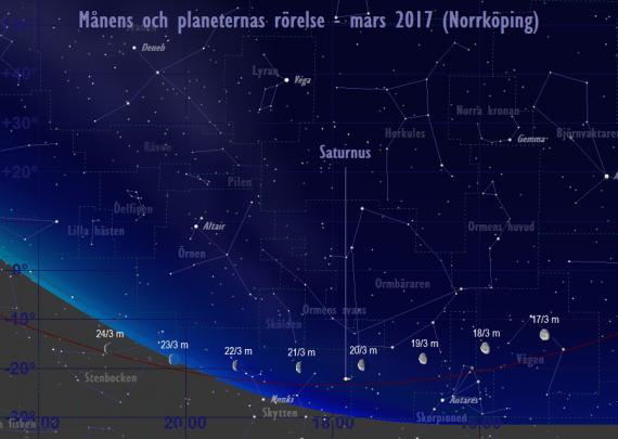 Månens och planeternas rörelse 17/3-24/3 2017