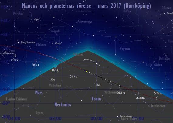 Månens och planeternas rörelse 24/3-31/3 2017