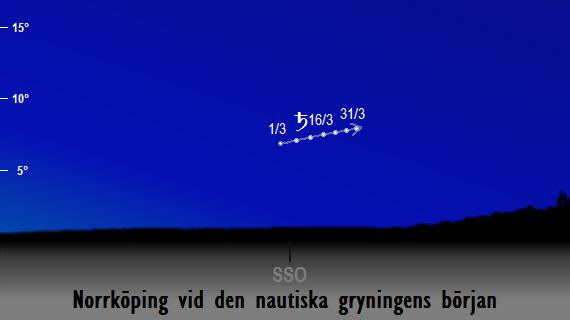 Saturnus position på himlen vid den nautiska gryningens början sedd från Norrköping i mars 2017