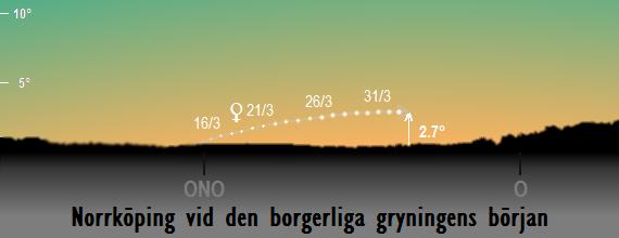 Venus position på himlen vid den borgerliga gryningens slut sedd från Norrköping i mars 2017