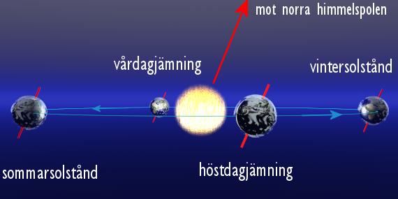 Jordens positioner på dess omloppsbana vid vårdagjämning, sommarsolstånd, höstdagjämning och vintersolstånd