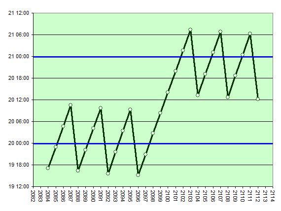 Vårdagjämning: Hur tidspunkterna förkjuts med åren (2084-2112)