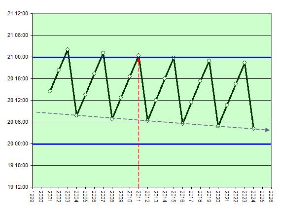 Vårdagjämning: Hur tidspunkterna förkjuts med åren (2001-2024)