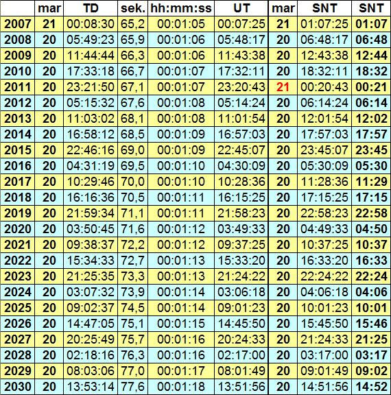Vårdagjämning - tabell med tidsuppgifter för åren 2007 och 2030