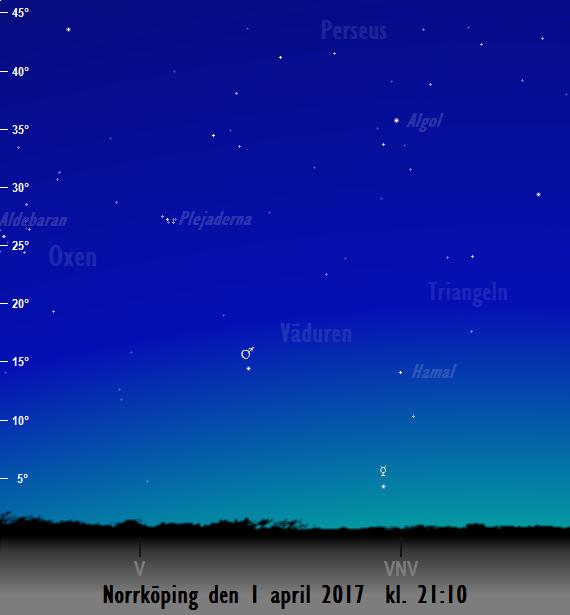 Himlen mot väster och nordväst på kvällen den 1 april kl. 21:10. Merkurius och Mars syns.