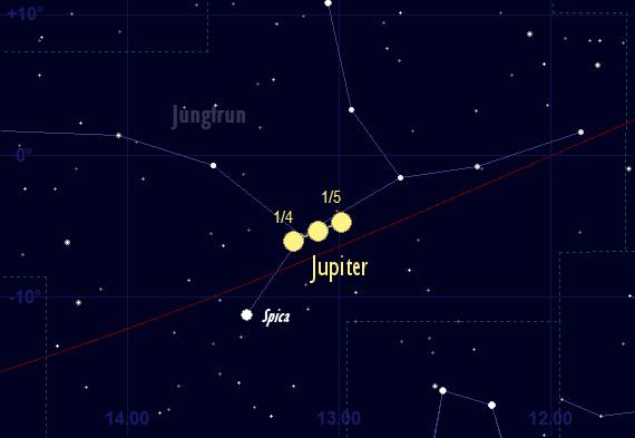 Jupiters skenbara färd framför stjärnhimlen i april 2017