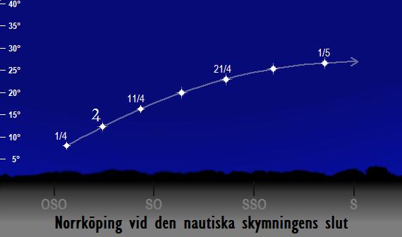 Jupiters position på himlen vid den nautiska skymningens slut sedd från Norrköping i april 2017