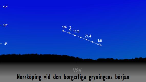 Jupiters position på himlen vid den borgerliga gryningens början sedd från Norrköping i april 2017