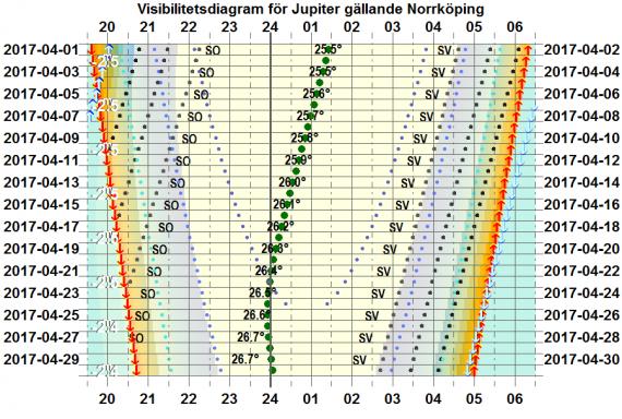 Visibilitetsdiagram för Jupiter i april 2017 (gäller exakt för Norrköping)