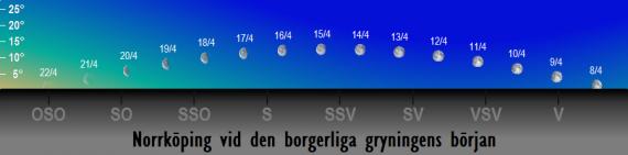 Månens position på himlen vid den borgerliga gryningens början i april 2017