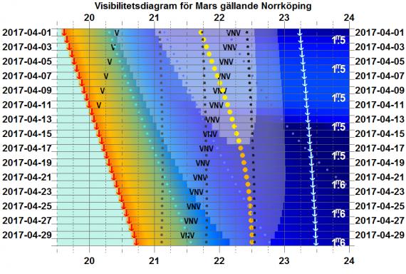 Visibilitetsdiagram för Mars i april 2017 (gäller exakt för Norrköping)