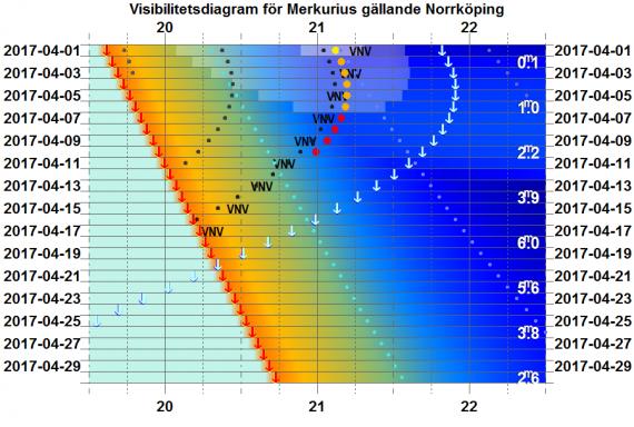 Visibilitetsdiagram för Merkurius i april 2017 (gäller exakt för Norrköping)