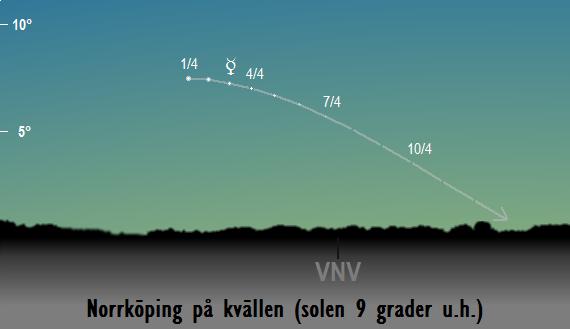 Merkurius position på himlen när solen befinner sig 9 grader under horisonten sedd från Norrköping i april 2017