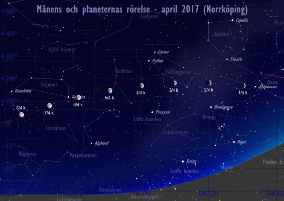 Månens och planeternas rörelse 1/4-8/4 2017