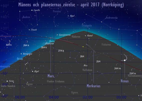 Månens och planeternas rörelse 23/4-30/4 2017