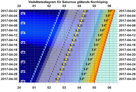 Visibilitetsdiagram för Saturnus i april 2017 (gäller exakt för Norrköping)