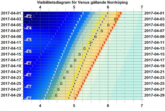 Visibilitetsdiagram för Venus i april 2017 (gäller exakt för Norrköping)
