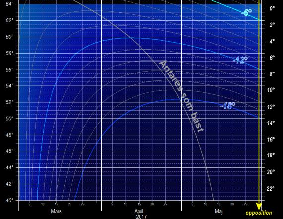Antares som bäst - solens höjd under horisonten, Antares höjd över horisonten, latitud och datum