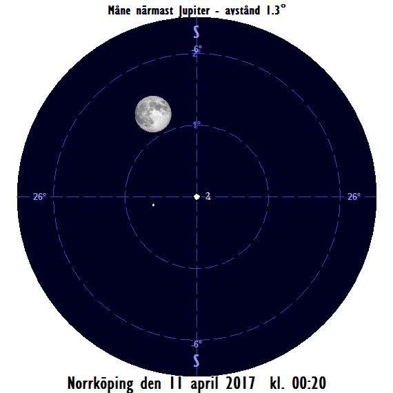 Månen nära Jupiter mitt i natten mellan den 9 april och 10 april 2017 kl. 00:20.