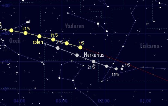 Merkurius skenbara färd framför stjärnhimlen i maj 2017