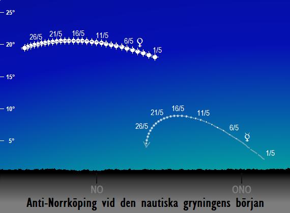 Merkurius och Venus position på himlen vid den nautiska gryningens början sedd från fiktiva Anti-Norrköping i maj 2017