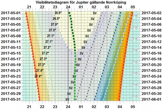 Visibilitetsdiagram för Jupiter i maj 2017 (gäller exakt för Norrköping)