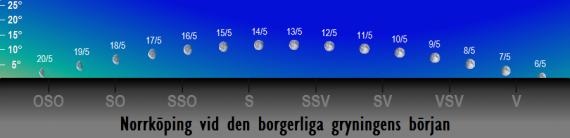 Månens position på himlen vid den borgerliga gryningens början i maj 2017