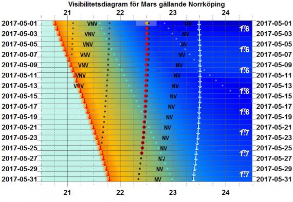 Visibilitetsdiagram för Mars i maj 2017 (gäller exakt för Norrköping)