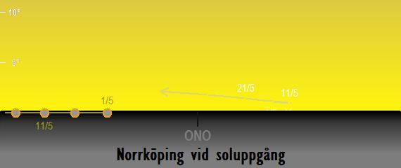 Merkurius position på himlen vid soluppgången sedd från Norrköping i maj 2017