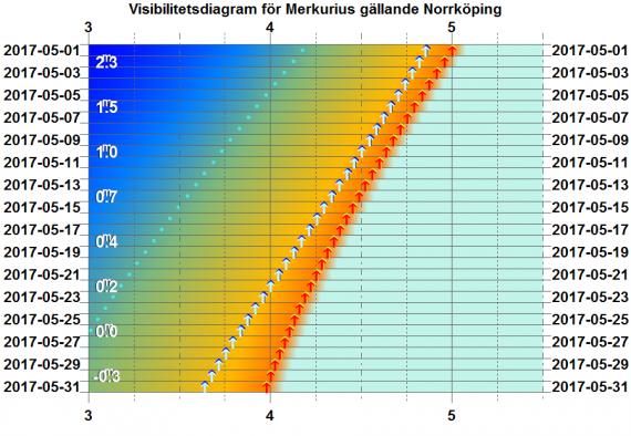 Visibilitetsdiagram för Merkurius i maj 2017 (gäller exakt för Norrköping)