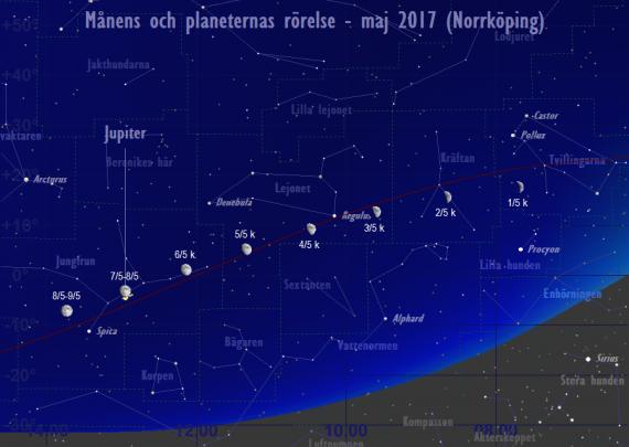 Månens och planeternas rörelse 1/5-8/5 2017