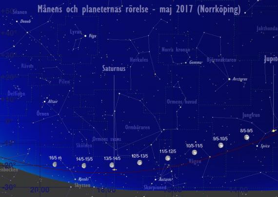 Månens och planeternas rörelse 9/5-16/5 2017