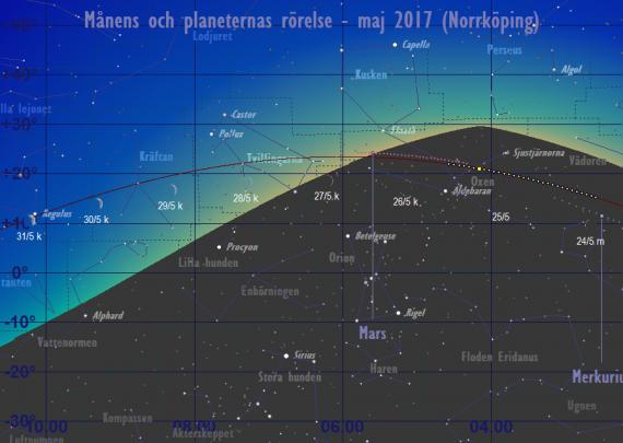 Månens och planeternas rörelse 24/5-31/5 2017