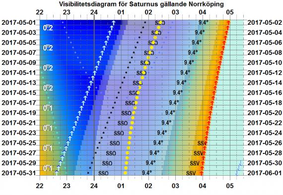 Visibilitetsdiagram för Saturnus i maj 2017 (gäller exakt för Norrköping)