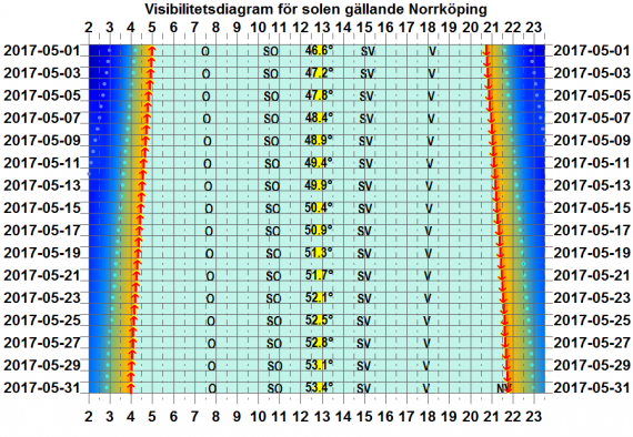 Solens visibilitetsdiagram för Norrköping i maj 2017