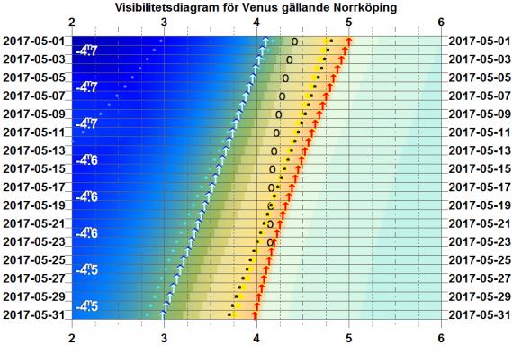 Visibilitetsdiagram för Venus i maj 2017 (gäller exakt för Norrköping)