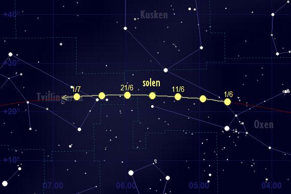 Solens bana framför stjärnhimlen i juni 2017