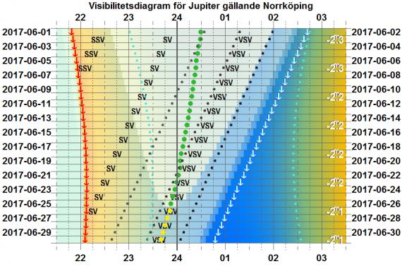 Visibilitetsdiagram för Jupiter i juni 2017 (gäller exakt för Norrköping)