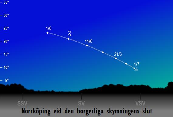 Jupiters position på himlen vid den borgerliga skymningens slut sedd från Norrköping i juni 2017