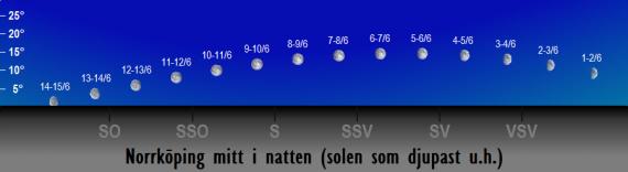 Månens position på himlen mitt i natten i juni 2017