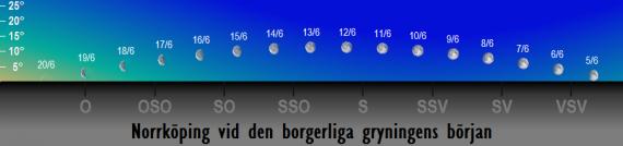 Månens position på himlen vid den borgerliga gryningens början i juni 2017