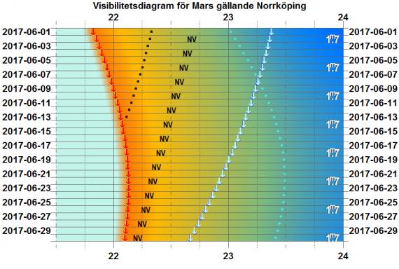 Visibilitetsdiagram för Mars i juni 2017 (gäller exakt för Norrköping)